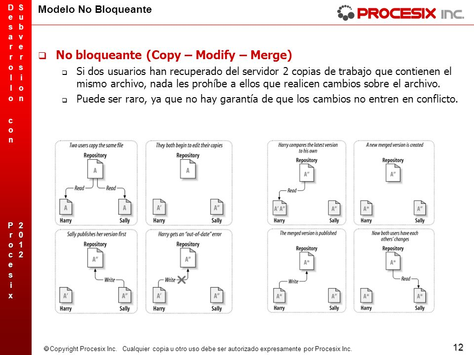 No bloqueante (Copy – Modify – Merge)