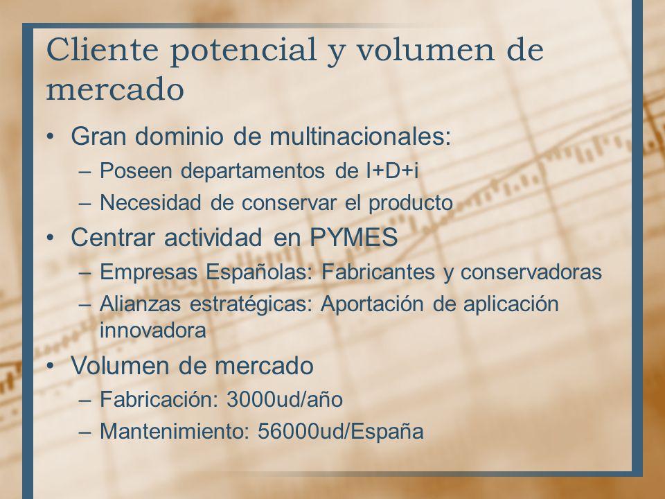 Cliente potencial y volumen de mercado