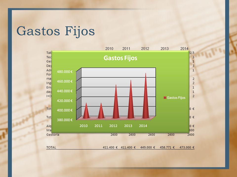 Gastos Fijos 2010 2011 2012 2013 2014 Takt Time (minutos/pieza) 53,45
