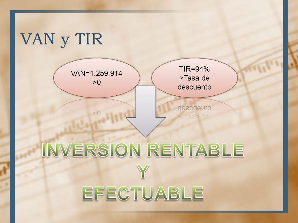 INVERSION RENTABLE Y EFECTUABLE