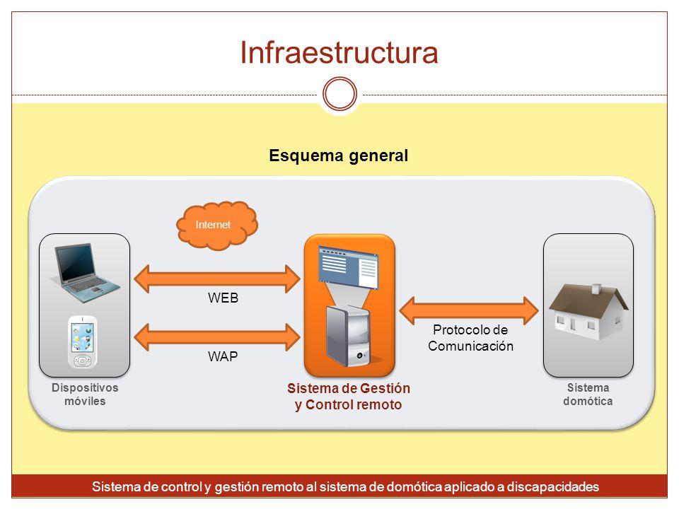 Sistema de Gestión y Control remoto