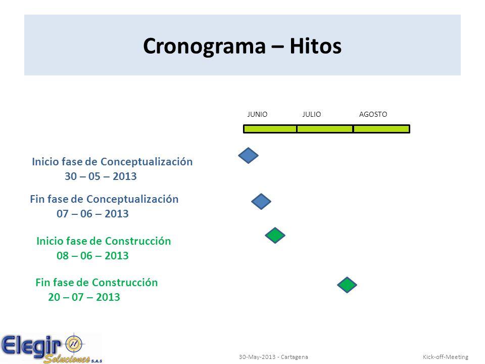 Inicio fase de Conceptualización 30 – 05 – 2013