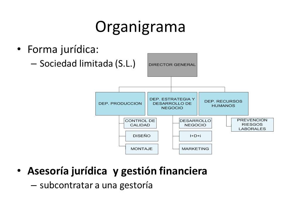 Organigrama Forma jurídica: Asesoría jurídica y gestión financiera