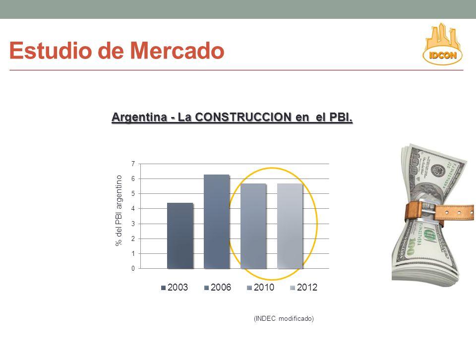 Estudio de Mercado Argentina - La CONSTRUCCION en el PBI.