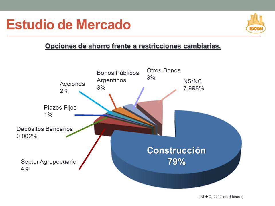Estudio de Mercado Construcción 79%