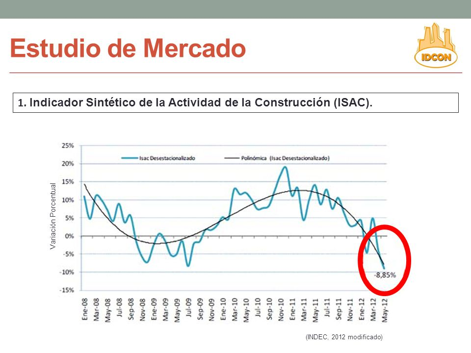 Estudio de Mercado 1. Indicador Sintético de la Actividad de la Construcción (ISAC). Variación Porcentual.