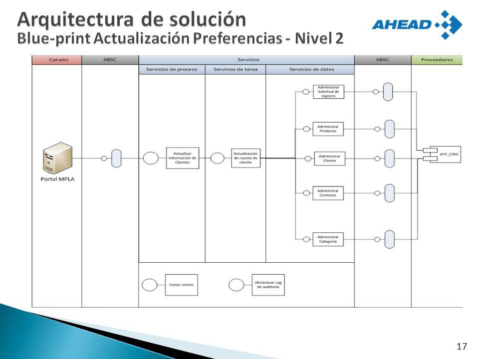 Arquitectura de solución