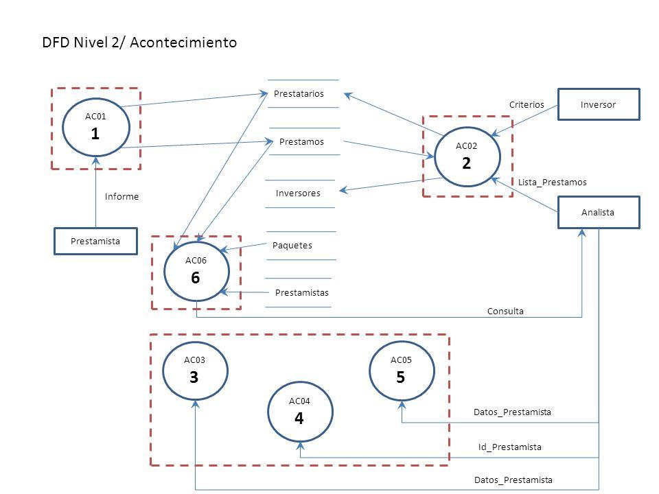1 2 3 4 5 6 DFD Nivel 2/ Acontecimiento AC01 Prestamista Prestatarios