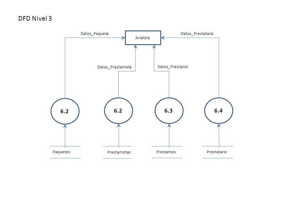 DFD Nivel 3 6.2 6.3 6.4 Prestamos Analista Paquetes Prestatario
