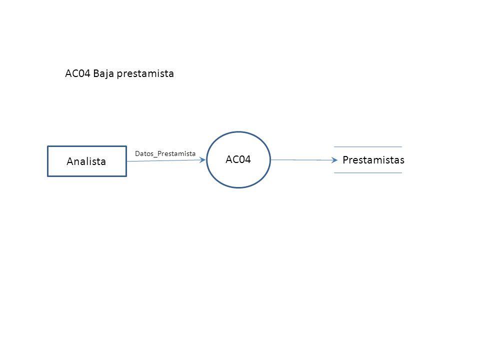 AC04 Baja prestamista AC04 Analista Datos_Prestamista Prestamistas