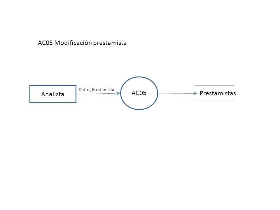 AC05 Modificación prestamista