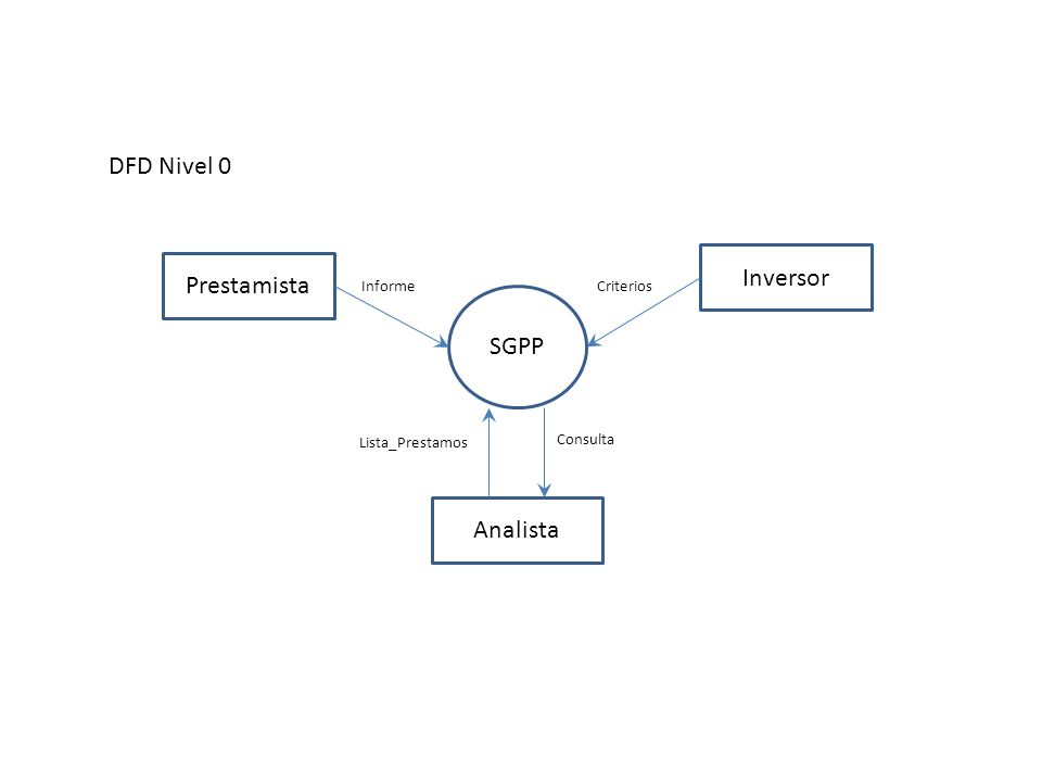 DFD Nivel 0 Inversor Prestamista SGPP Analista Informe Lista_Prestamos