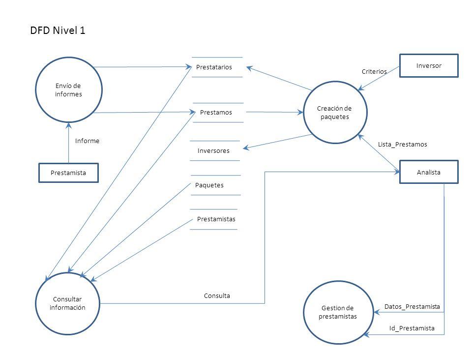 DFD Nivel 1 Inversor Prestatarios Criterios Envío de informes
