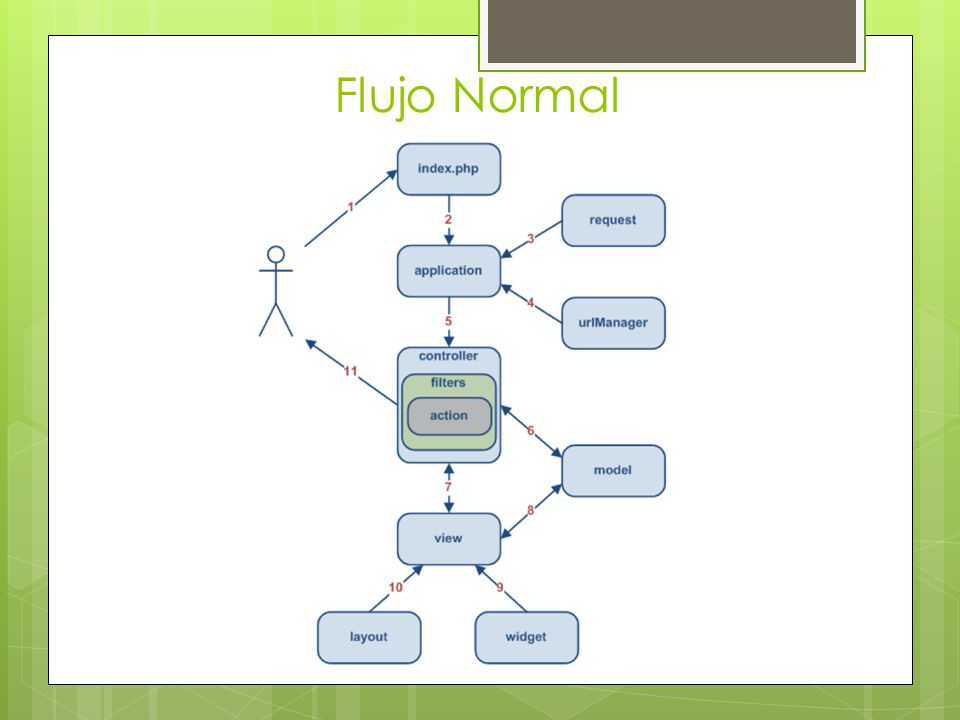 Flujo Normal
