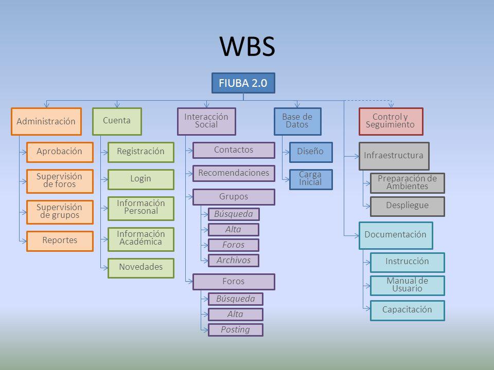 WBS FIUBA 2.0 Administración Cuenta Interacción Social Base de Datos