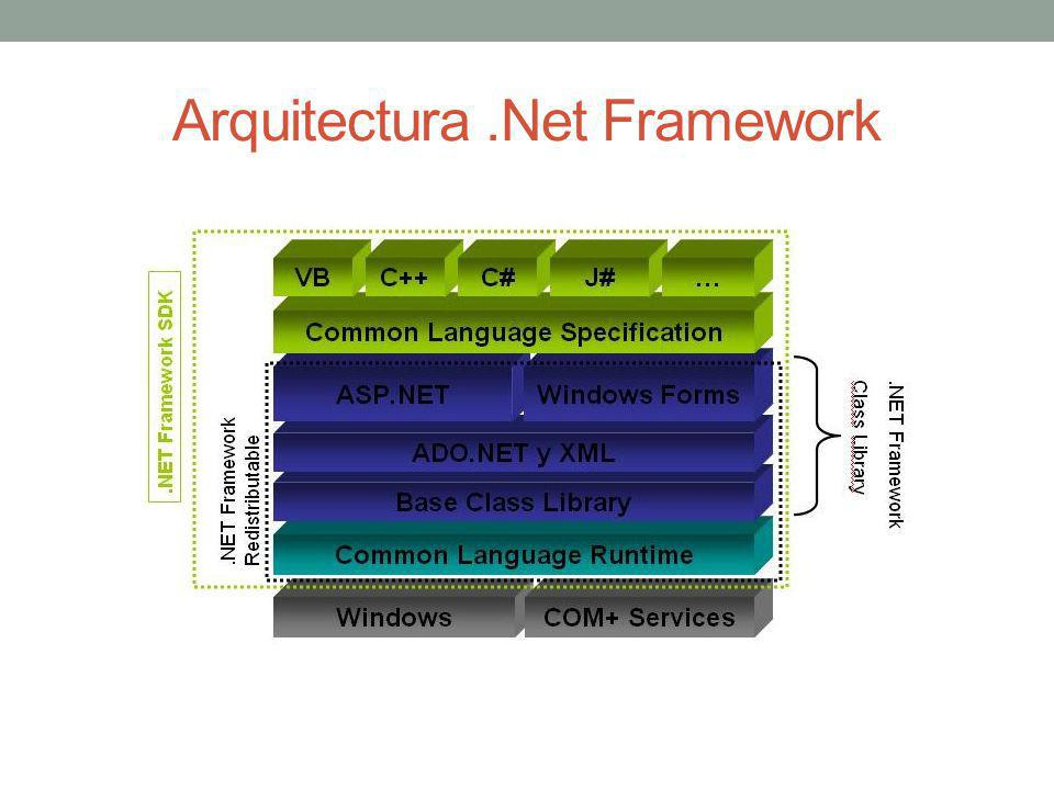 Arquitectura .Net Framework