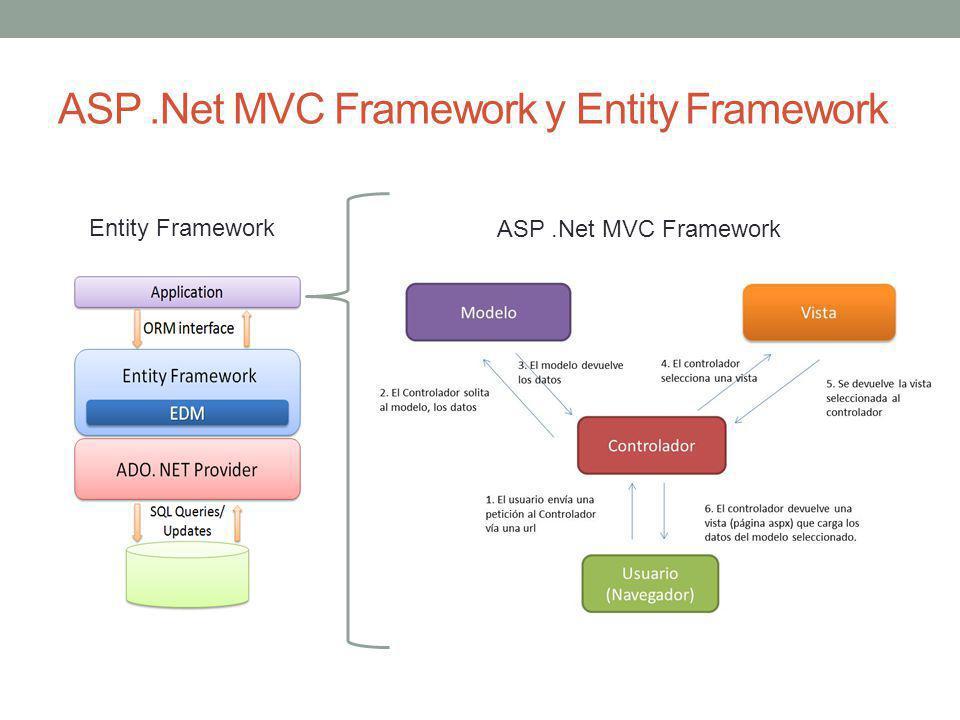 ASP .Net MVC Framework y Entity Framework