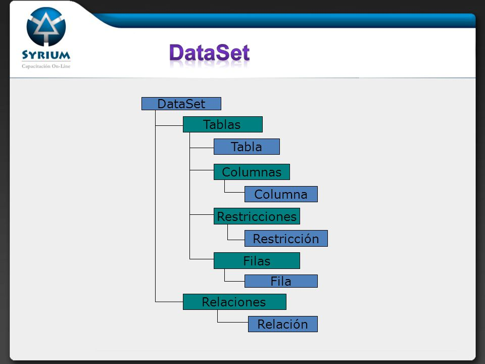 DataSet DataSet Tablas Tabla Columnas Columna Restricciones
