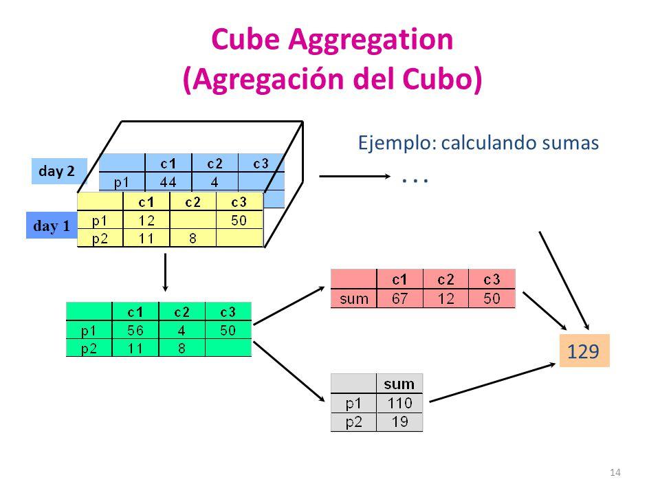 Cube Aggregation (Agregación del Cubo)