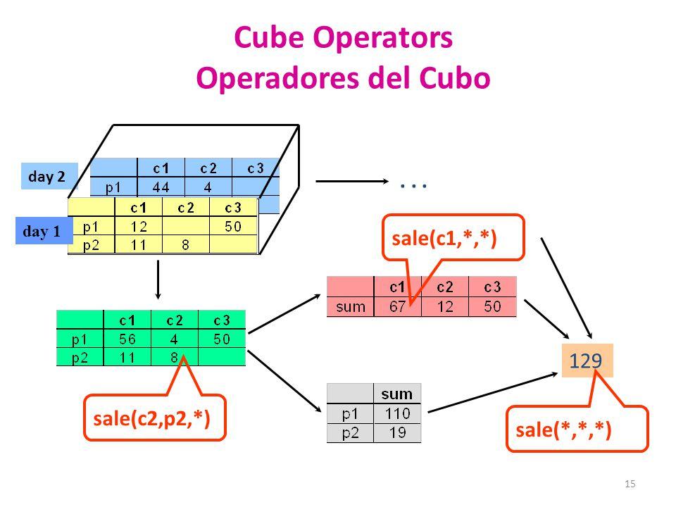 Cube Operators Operadores del Cubo