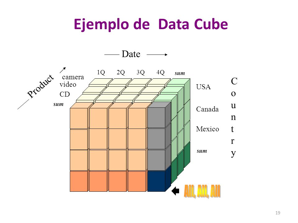 Ejemplo de Data Cube All, All, All Date Product C o u n t r y camera