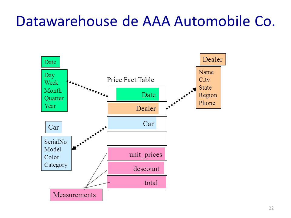 Datawarehouse de AAA Automobile Co.