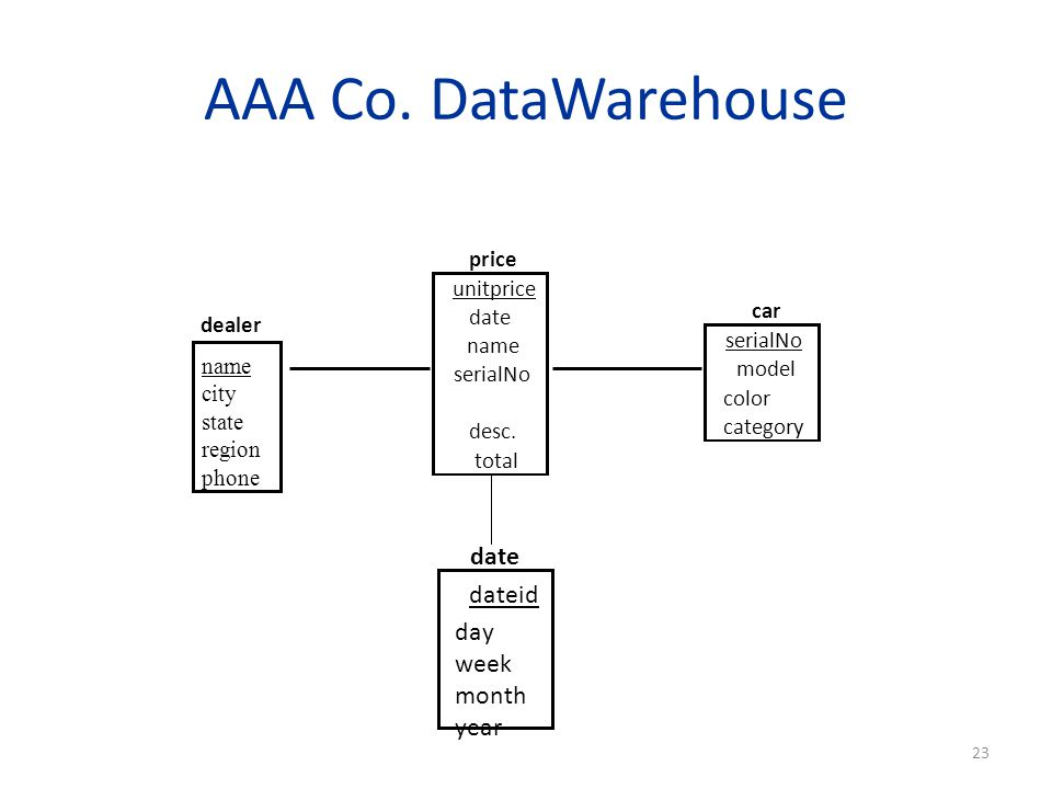 AAA Co. DataWarehouse date dateid day week month year price unitprice