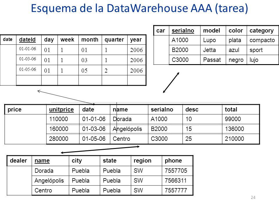 Esquema de la DataWarehouse AAA (tarea)