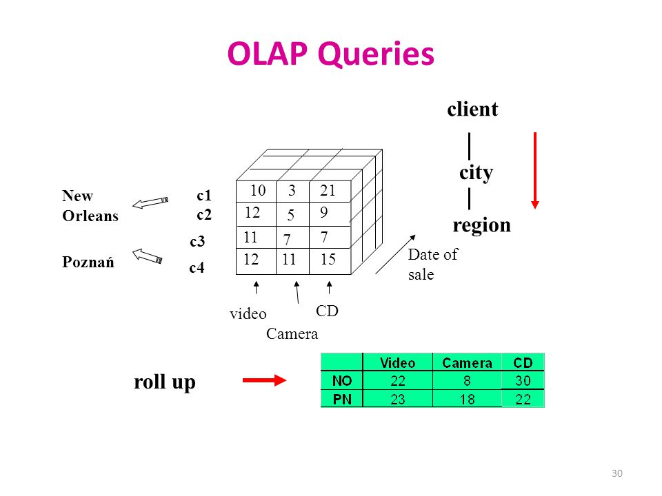 OLAP Queries client city region roll up 10 3 21 New Orleans c1 c2 12 5