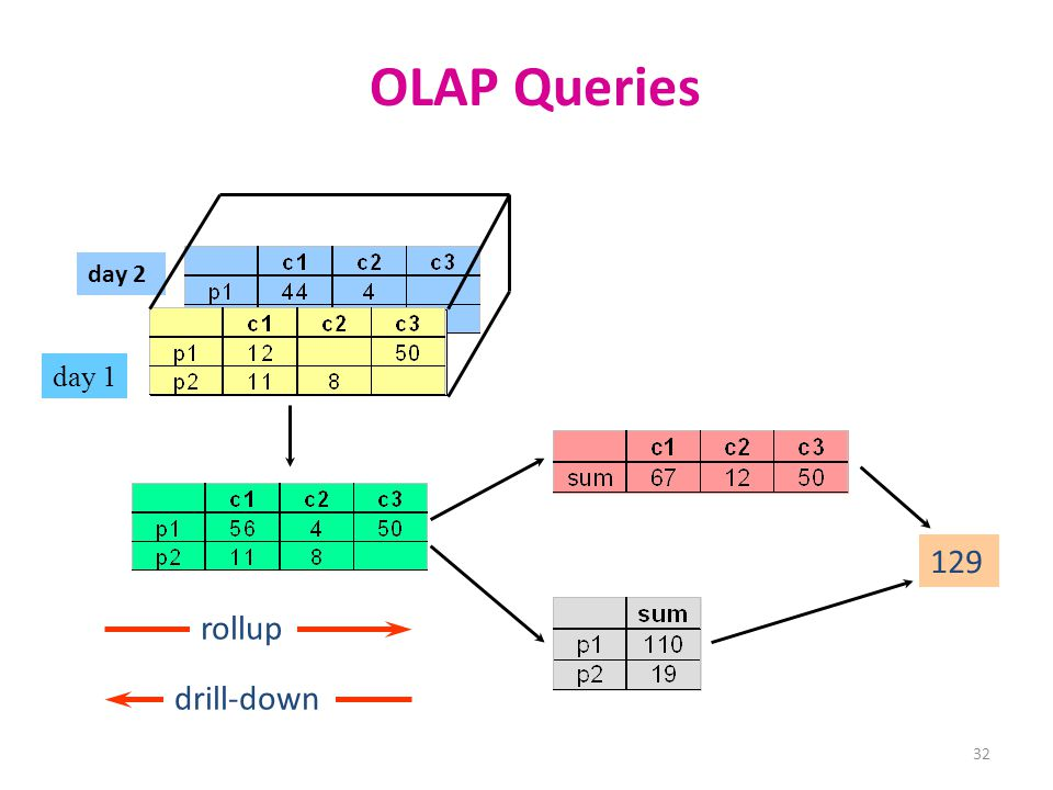 OLAP Queries day 2 day 1 129 drill-down rollup