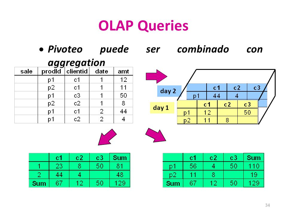 OLAP Queries Pivoteo puede ser combinado con aggregation day 2 day 1