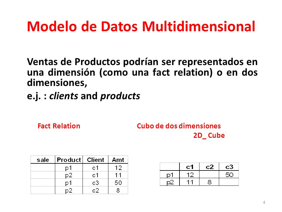 Modelo de Datos Multidimensional