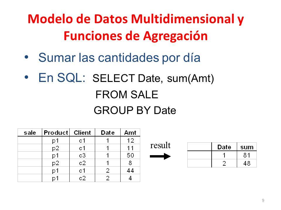 Modelo de Datos Multidimensional y Funciones de Agregación
