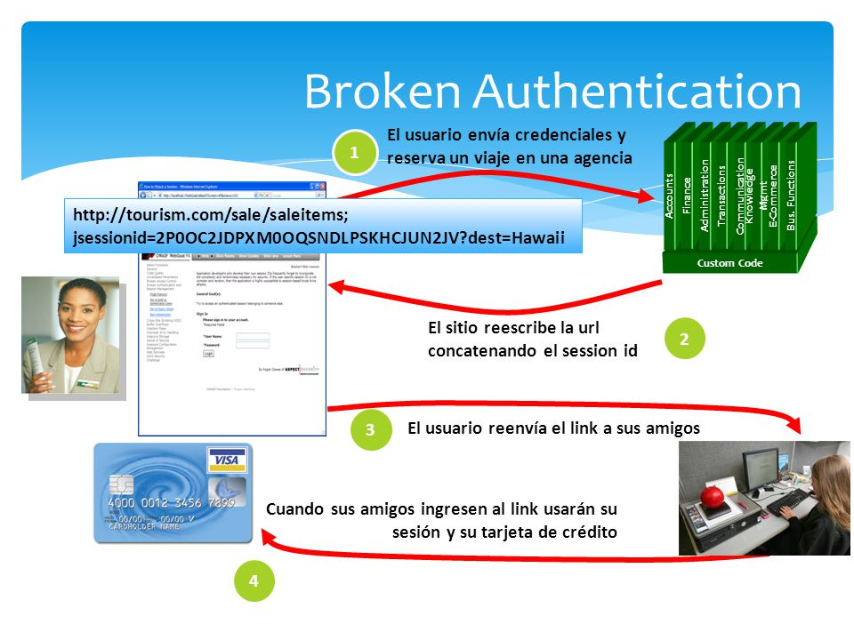 Broken Authentication