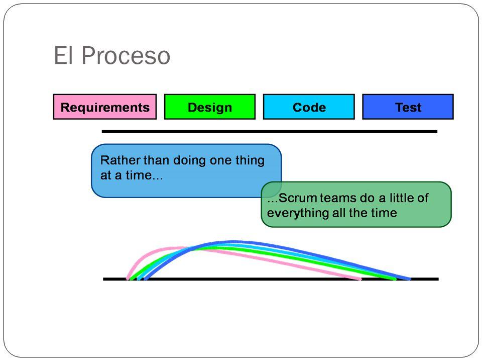El Proceso A diferencia de pud, o sea de realizar una actividad por vez, los scrum teams realizan un poco de cada tarea todo el tiempo.