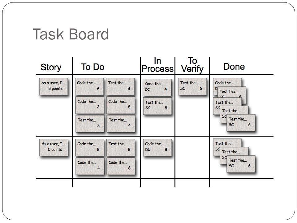 Task Board Cada fila es una user story, representa una unidad de trabajo.