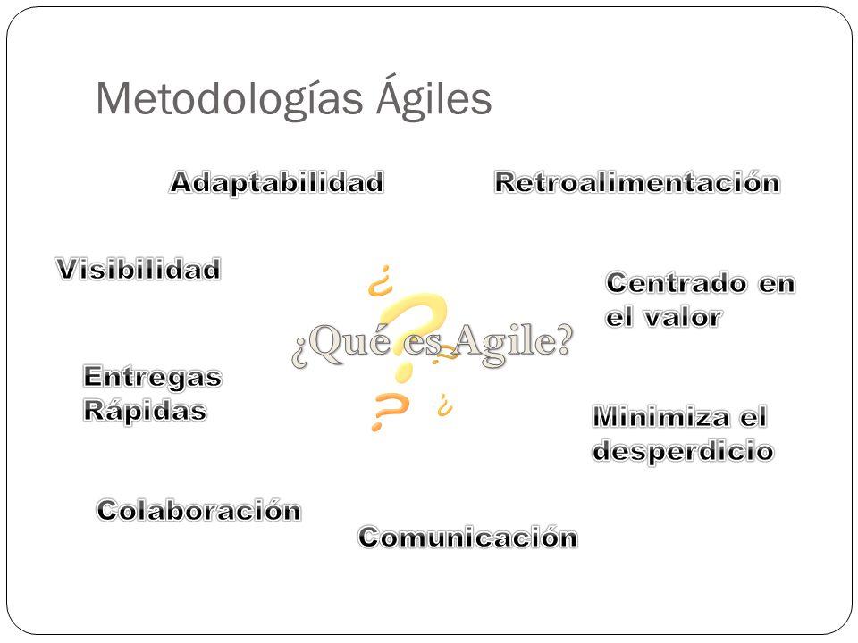 Metodologías Ágiles ¿Qué es Agile Adaptabilidad Retroalimentación