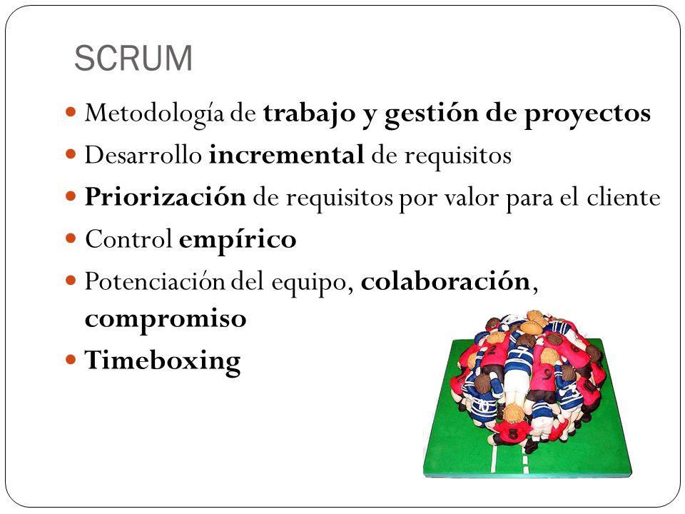 SCRUM Metodología de trabajo y gestión de proyectos