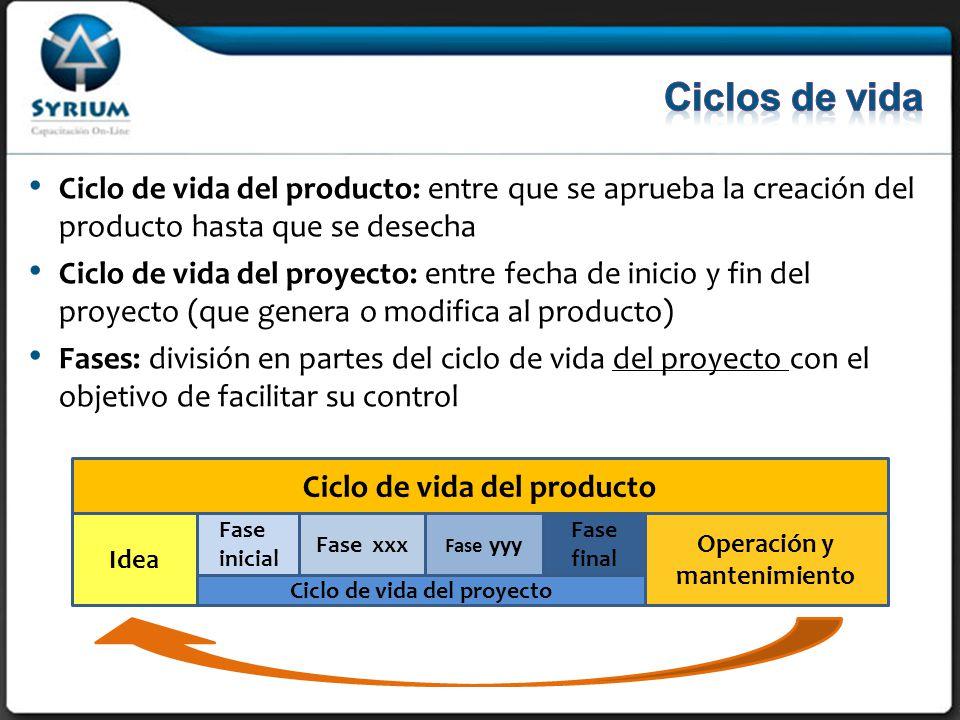 Ciclos de vida Ciclo de vida del producto: entre que se aprueba la creación del producto hasta que se desecha.