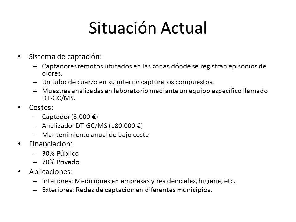 Situación Actual Sistema de captación: Costes: Financiación: