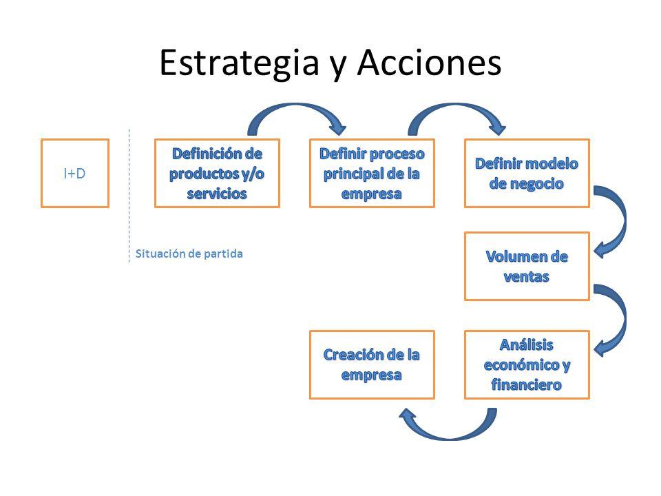 Estrategia y Acciones I+D Definición de productos y/o servicios