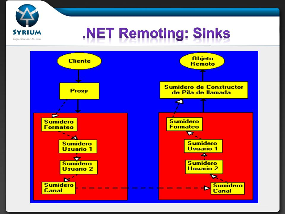 .NET Remoting: Sinks