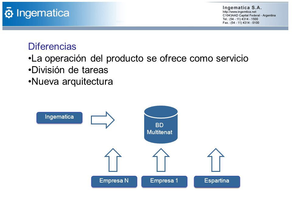 La operación del producto se ofrece como servicio División de tareas
