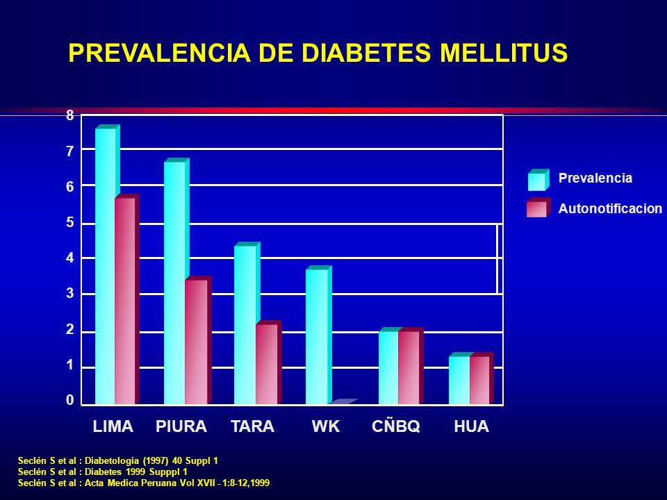 PREVALENCIA DE DIABETES MELLITUS