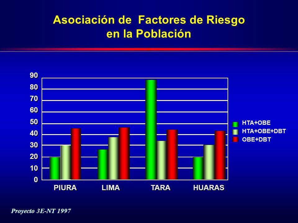 Asociación de Factores de Riesgo en la Población