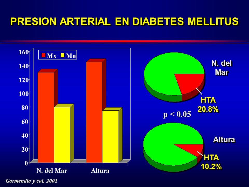 PRESION ARTERIAL EN DIABETES MELLITUS