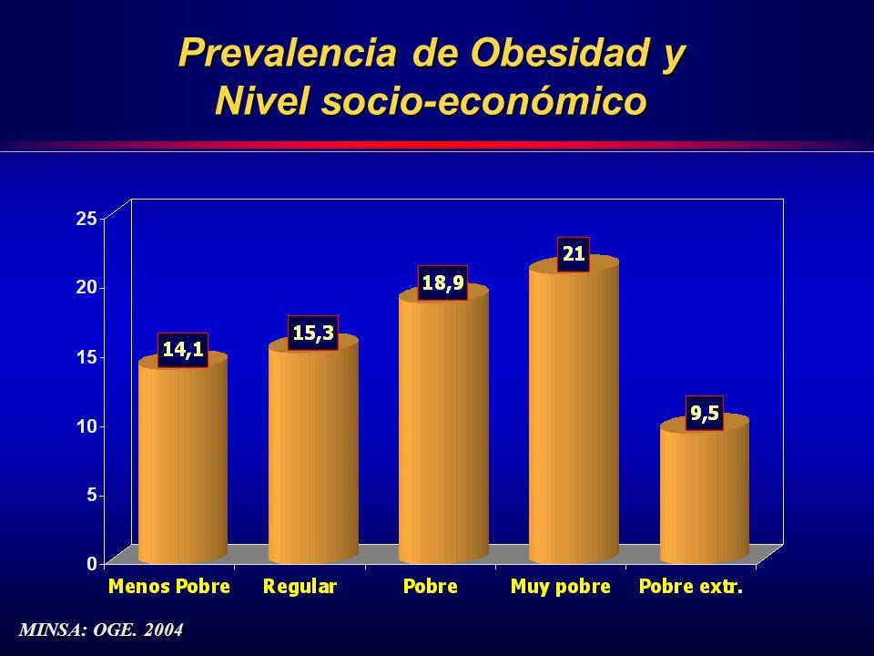 Prevalencia de Obesidad y Nivel socio-económico