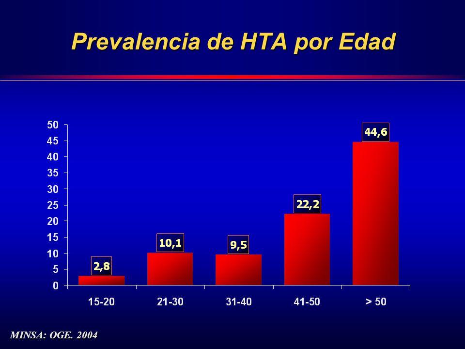 Prevalencia de HTA por Edad