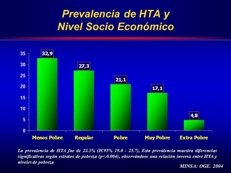 Prevalencia de HTA y Nivel Socio Económico