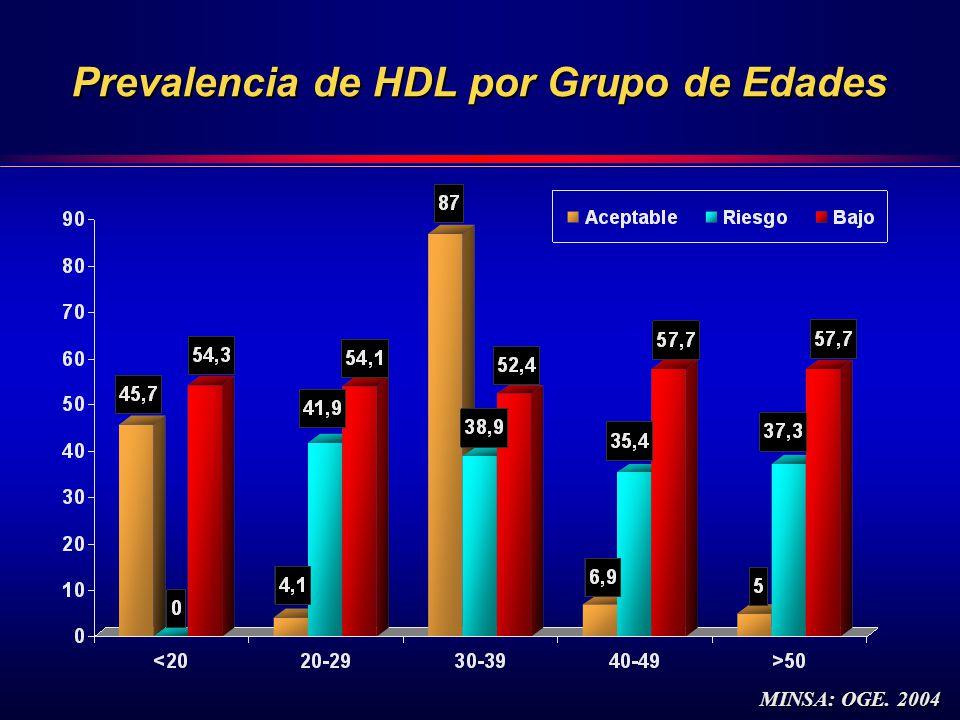 Prevalencia de HDL por Grupo de Edades